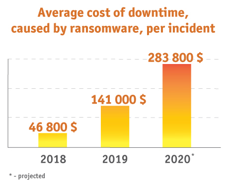 Average cost of downtime, caused by ransomware, per incident DEAC