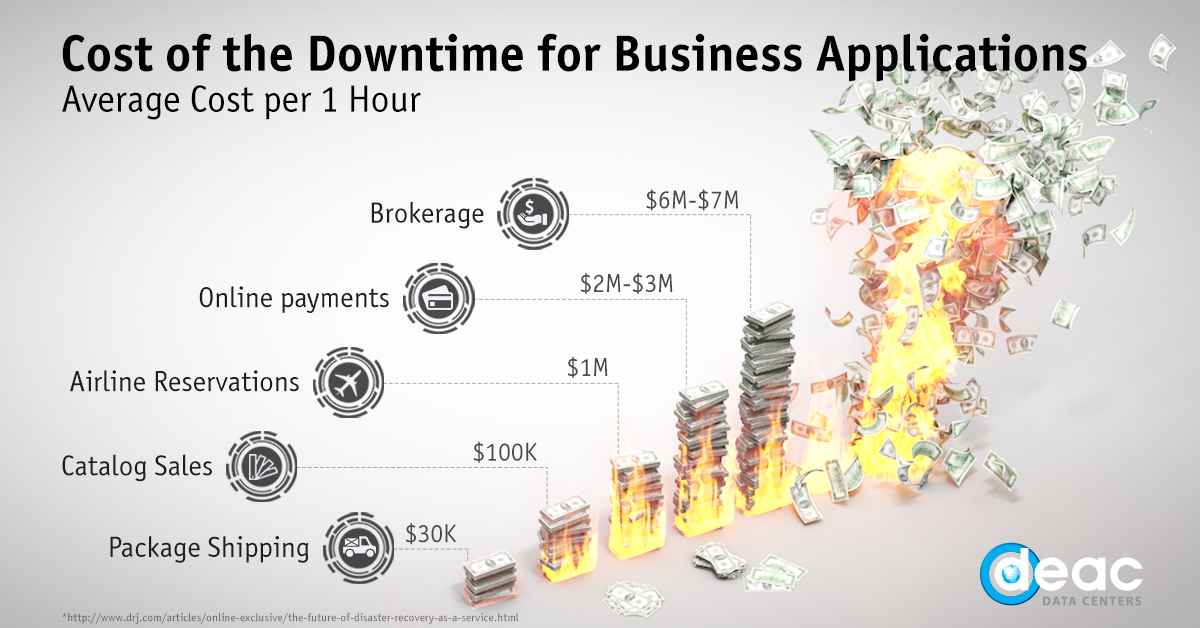 Costs of the downtime DEAC