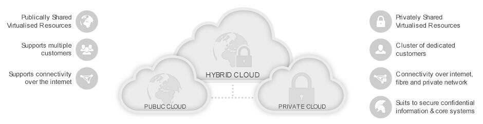 Public and hybrid clouds DEAC