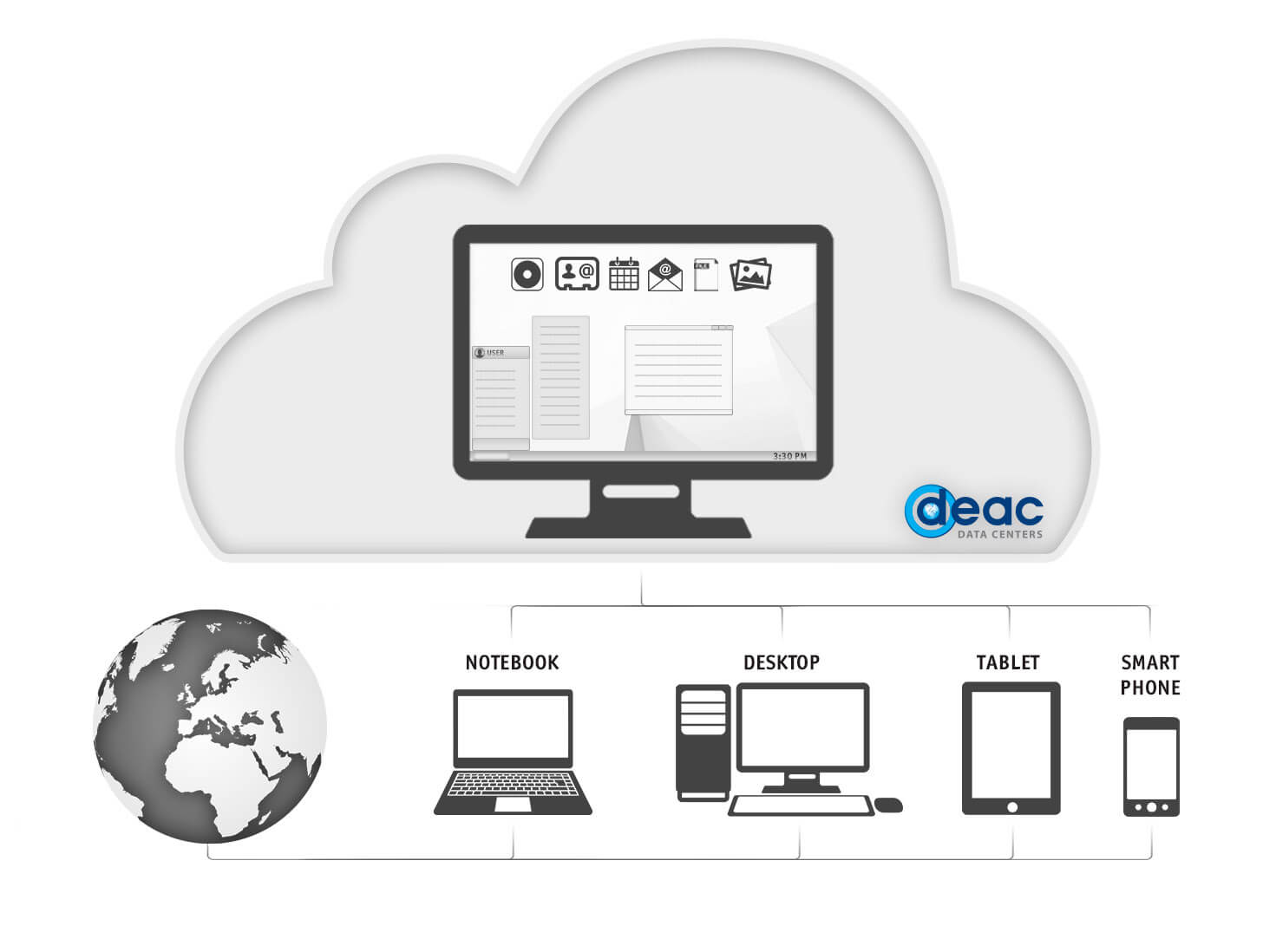 Virtual Desktop DaaS DEAC