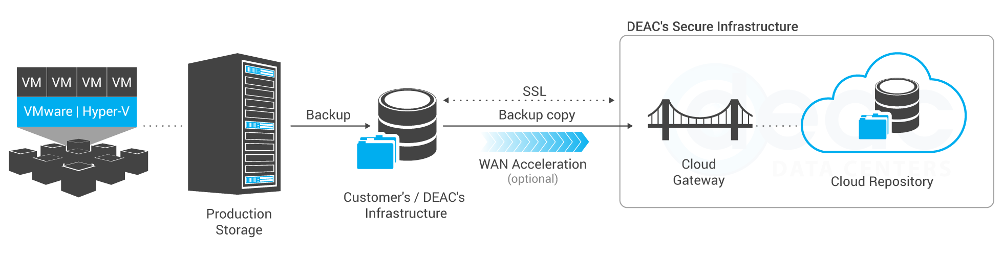 Veeam disaster recovery scheme DEAC