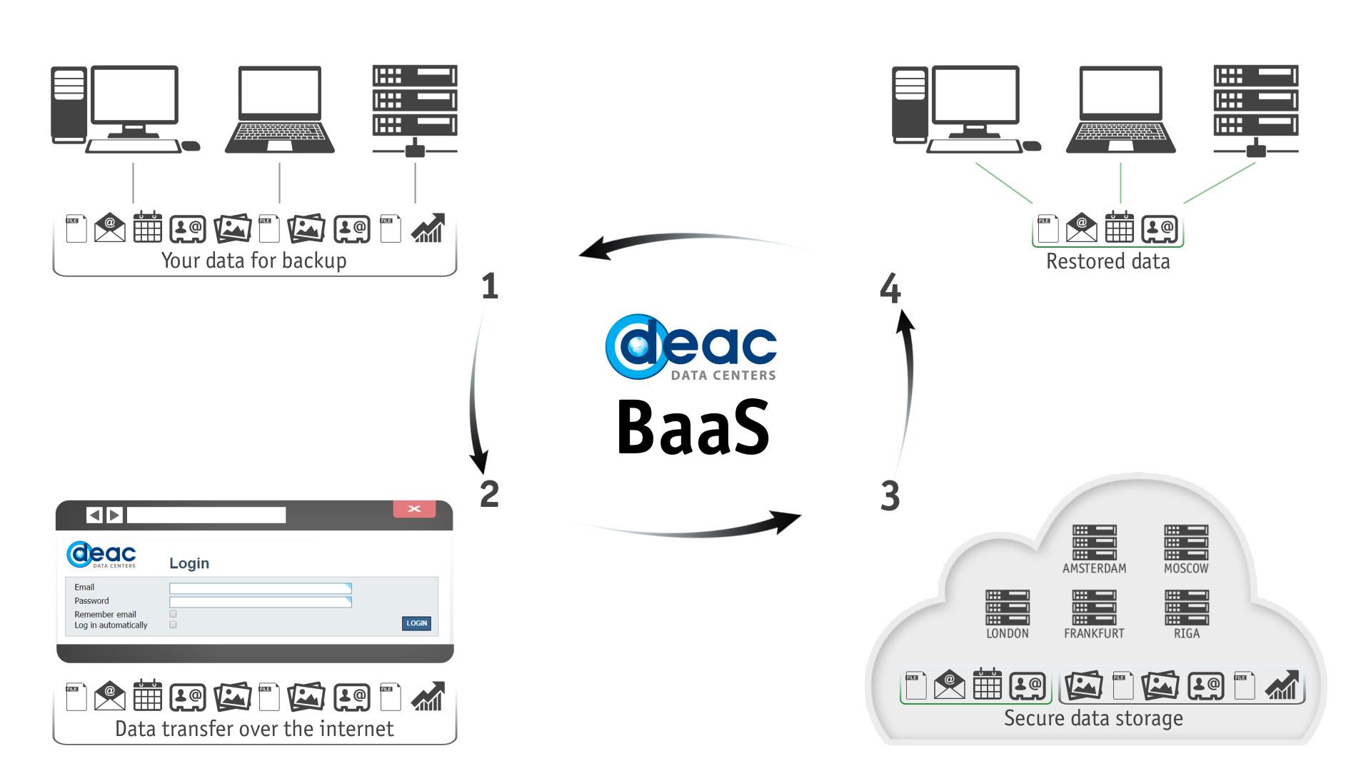 Data backup BaaS DEAC